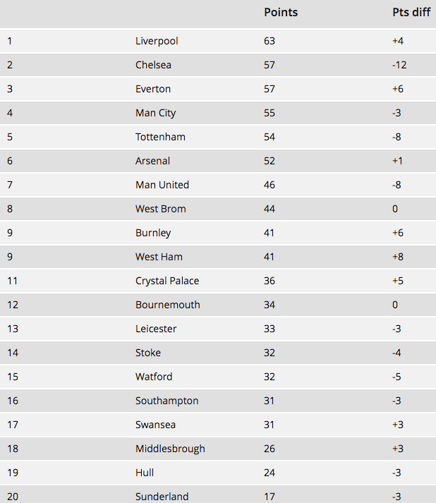 David Dubas-Fisher's Premier League table if each team was without their top scorer as of April 5th.