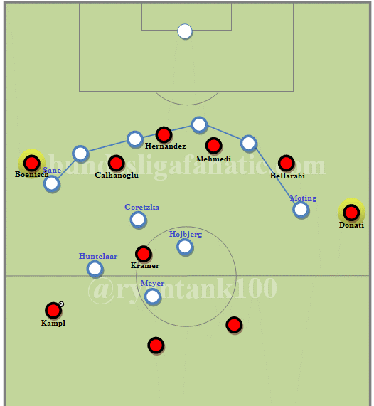 The press isolates the center of midfield.